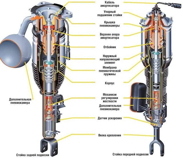 Что такое пневматическая подвеска?
