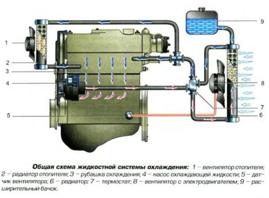 3 простых метода против пробок в системе охлаждения