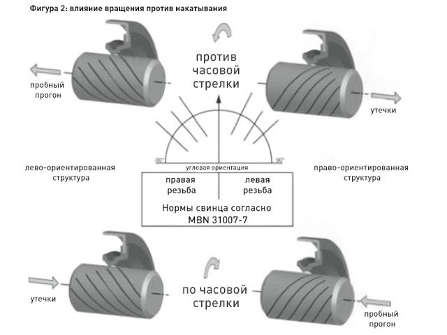 Виды сальников коленчатых валов
