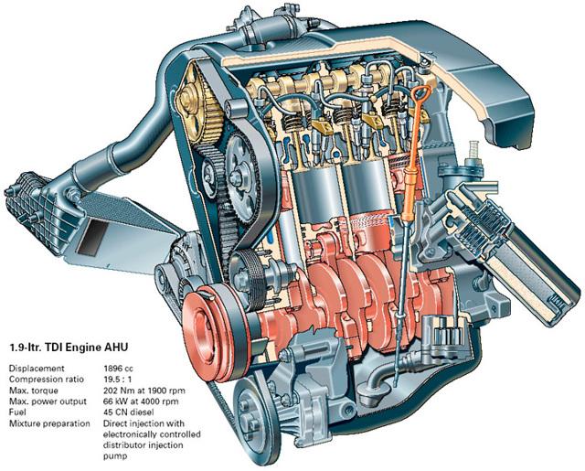 Технические характеристики AFN 1,9 л/110 л. с.