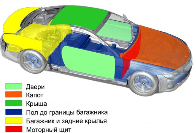 Шумоизоляция автомобиля: преимущества и недостатки