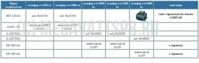 Технические характеристики K6A