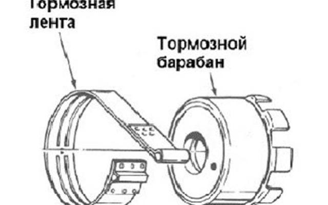 Назначение тормозной ленты