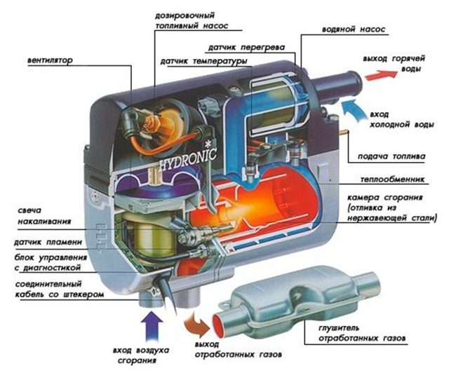 Все разнообразие предпусковых подогревателей двигателя
