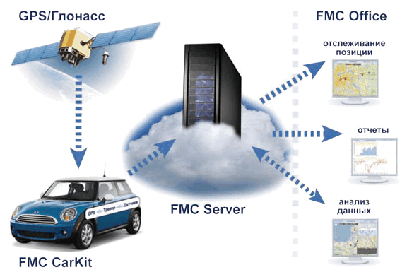 Какая GPS антенна для автомагнитолы лучше
