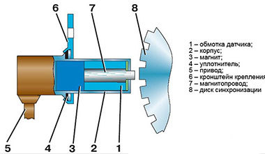 Двигатель не развивает мощность: что делать?