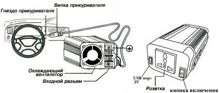 Выбираем автомобильный инвертор 12/220v
