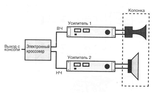 Что такое аудио кроссовер Какой выбрать пассивный или активный