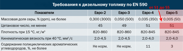 «Евро-5»: новый стандарт и новые требования