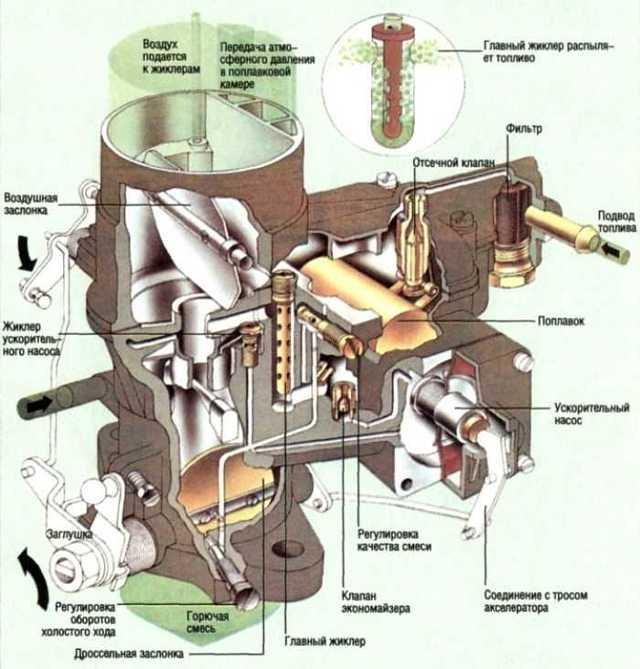 Какие узлы дорабатываются в карбюраторе