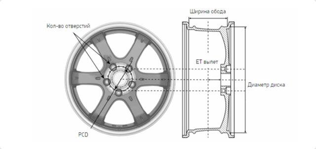 Диски колесные — подбор по авто. Онлайн-сервисы