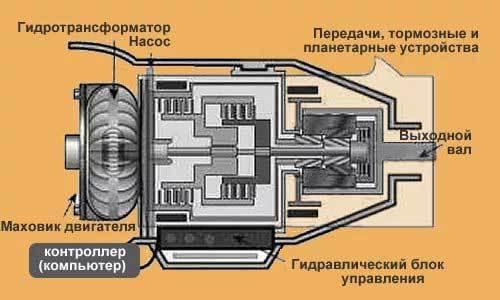 Устройство и принцип работы гидротрансформатора