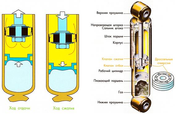 Газомасляные и гидравличекие амортизаторы