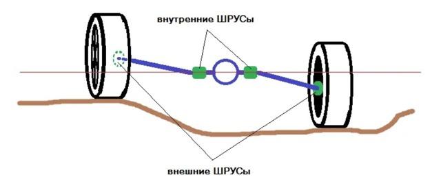Виды и конструкция ШРУСов