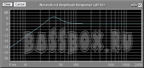 Pride lp 12 короб, чертеж фазоинвентор на щели | 35hz