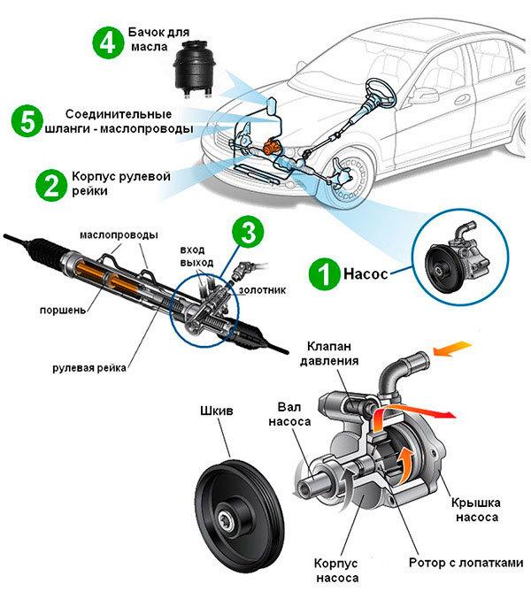 Гидроусилитель рулевого управления
