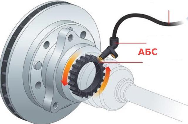 Как устроен датчик АБС? Устройство и принцип работы системы ABS и 4 самые частые её поломки