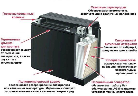 AGM аккумулятор: устройство, применение и принцип работы