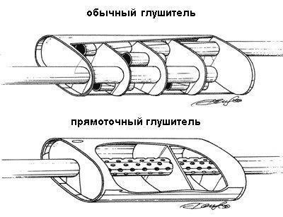 «Прямоток» на авто: тюнинг выхлопной системы своими руками