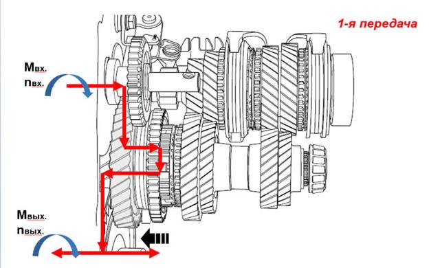 Устройство коробки переключения передач